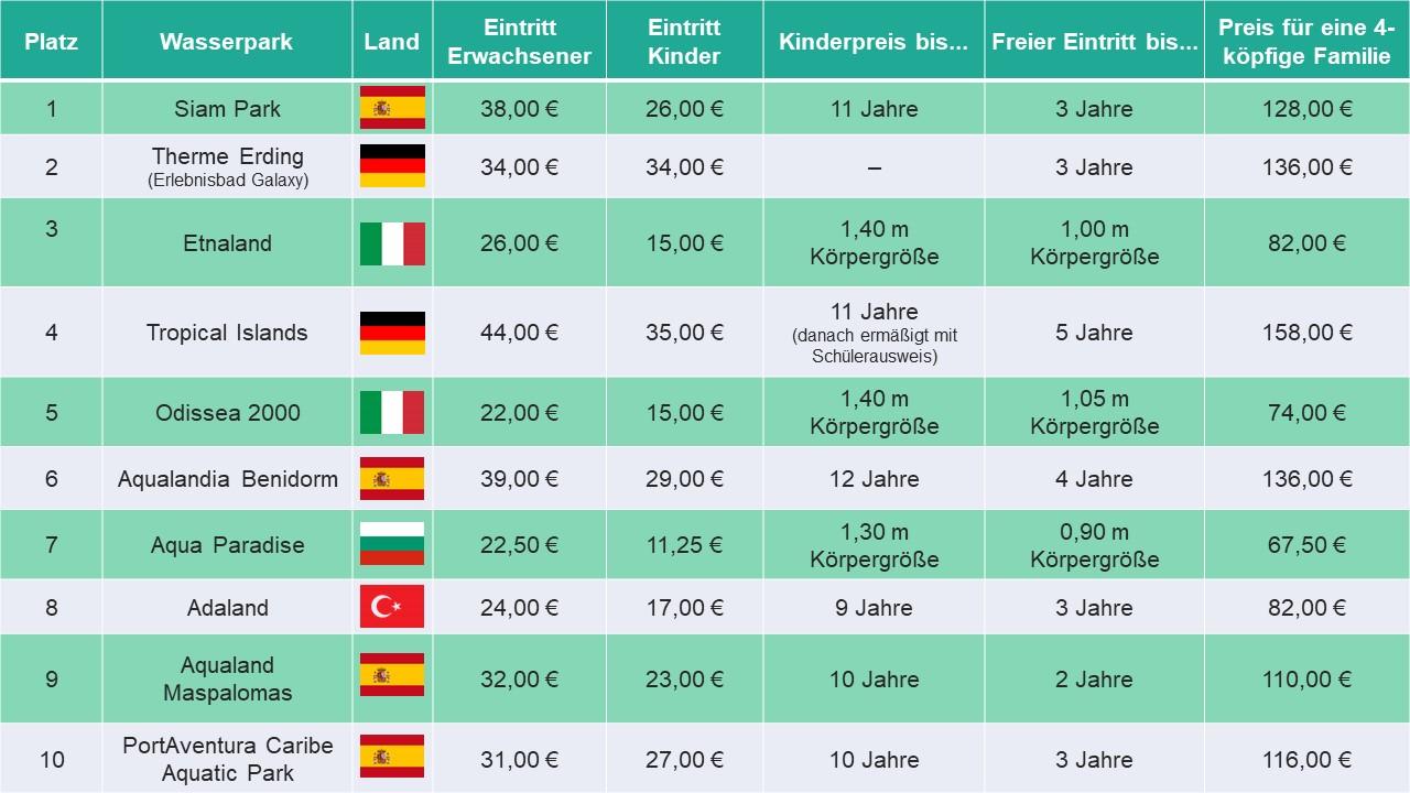 Beste-Wasserparks-Europa-Grafik-2
